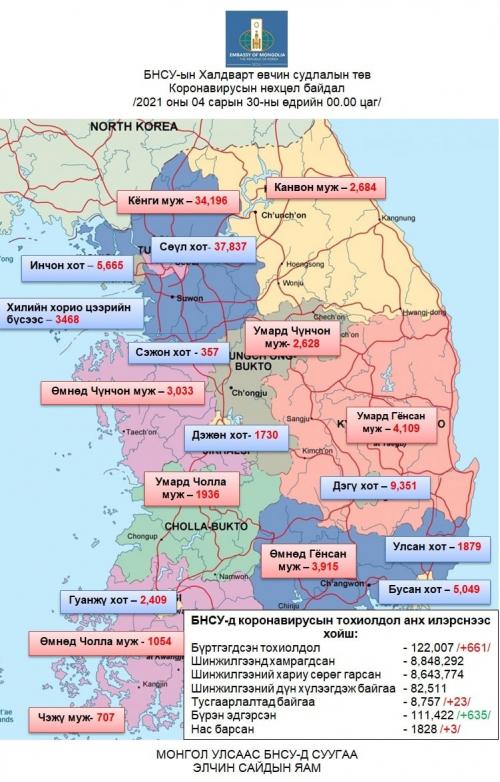 БНСУ-д коронавирусаар халдварласан тохиолдол 661-ээр нэмэгдэж нийт 122,007-д хүрэв.