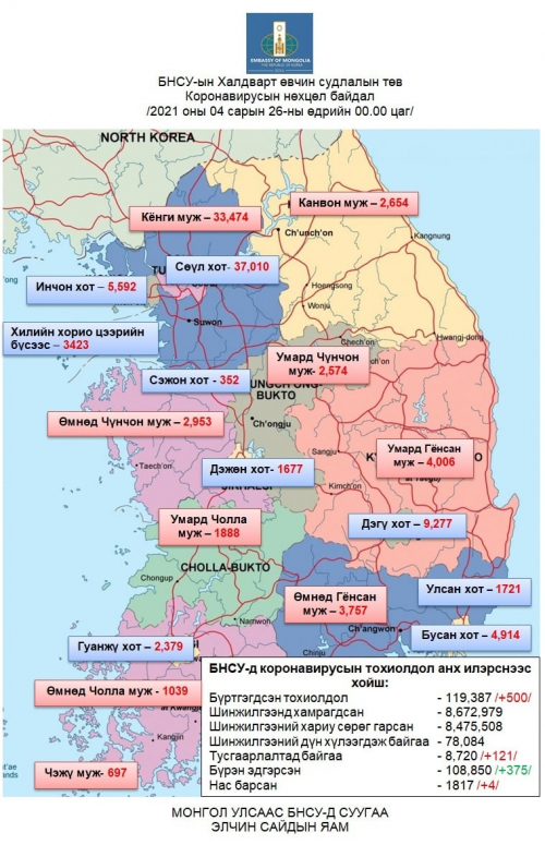БНСУ-д коронавирусаар халдварласан тохиолдол 500-аар нэмэгдэж нийт 119,387-д хүрэв.