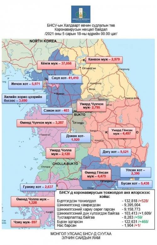 БНСУ-д коронавирусаар халдварласан тохиолдол 528-аар нэмэгдэж нийт 132,818-д хүрэв.