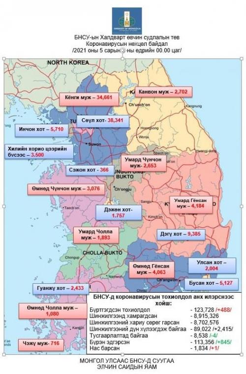 БНСУ-д коронавирусаар халдварласан тохиолдол 488-аар нэмэгдэж нийт 123,728-д хүрэв.