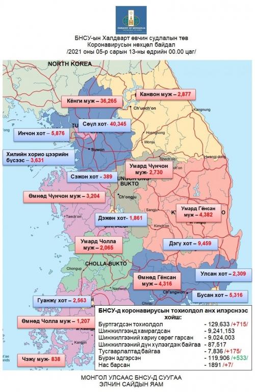 БНСУ-д коронавирусаар халдварласан тохиолдол 715-аар нэмэгдэж нийт 129,633-д хүрэв