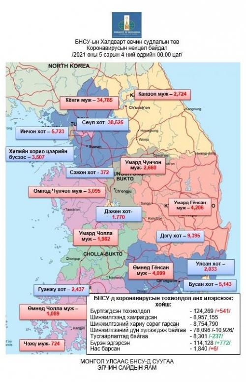 БНСУ-д коронавирусаар халдварласан тохиолдол 541-ээр нэмэгдэж нийт 124,269-д хүрэв.