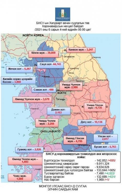 БНСУ-д коронавирусаар халдварласан тохиолдол 695-аар нэмэгдэж нийт 142,852-д хүрэв.